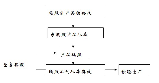 accp质量管理体系