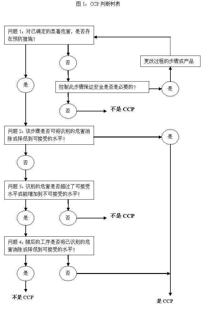 微生物检测的一般步骤 流程图