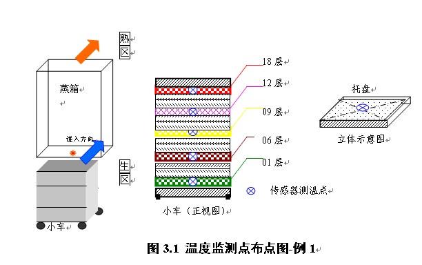 蒸箱接温度传感器接线图
