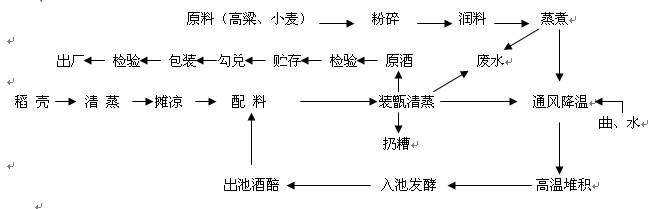工艺流程图及说明