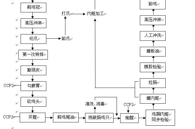 流程图应覆盖生产的所有步骤和环节.