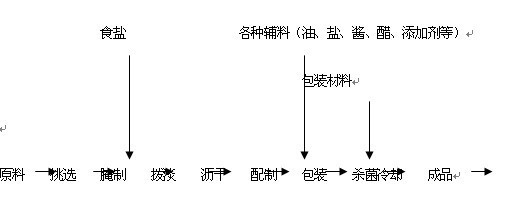 酱腌菜产品生产一般工艺流程图