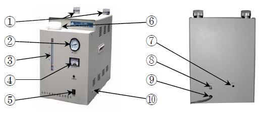 1、氮气净化管 2、工作压力指示表 3、液位指示 4、流量显示 5、电源开关 6、电解液储液桶 7、空气进口 8、氮气出口 9、电源线 10、排空阀 四、仪器的安装与使用 1. 启动准备 a. 将仪器从包装箱内取出,检查有无因运输不当而造成的损坏,核对仪器备件、合格证及保修卡是否齐全。 b.