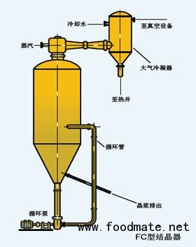 蒸发器  单效蒸发器特点