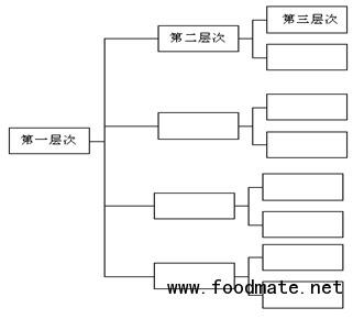 质量改进常用方法之树图