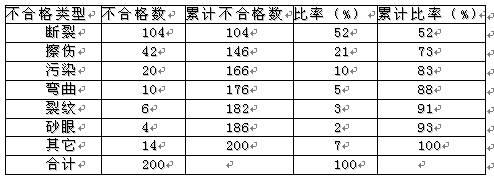 质量改进常用方法之排列图