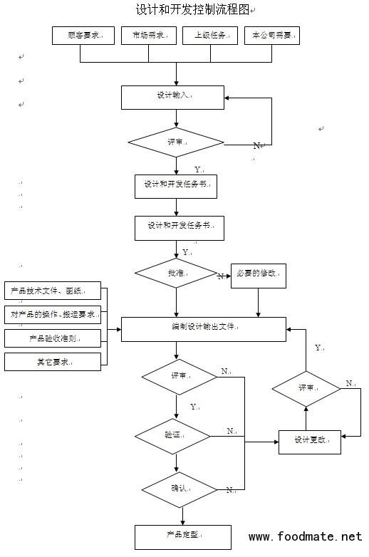 设计和开发控制流程图_质量管理综合_质量管理_食品图片