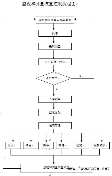 监视和测量装置控制流程图_iso质量体系_质量管理