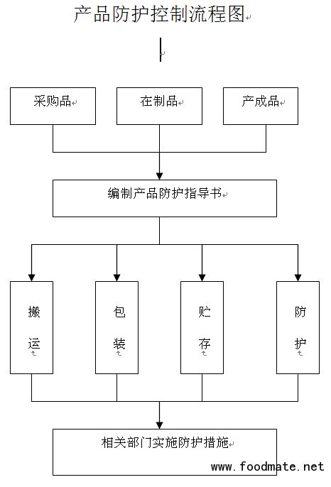 产品监视和测量控制流程图_iso质量体系_质量管理